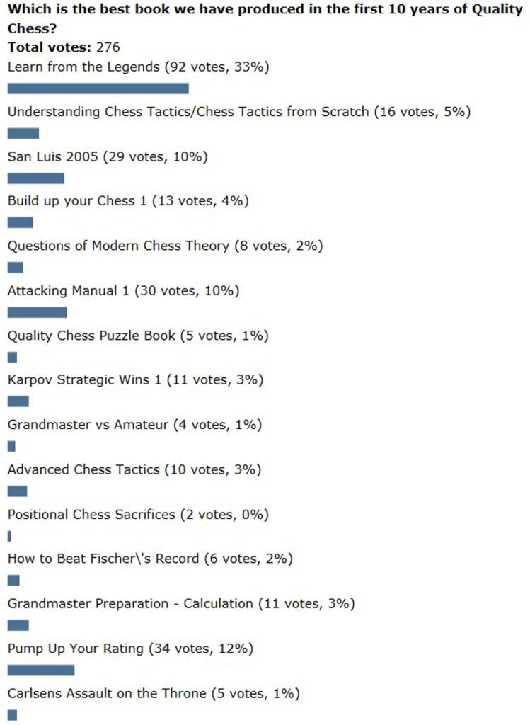 Poll-Legends1