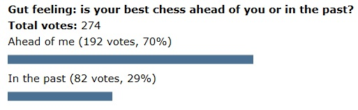 Poll-best chess