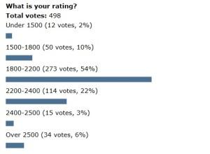 Poll-rating