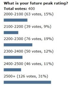 Poll-peakrating