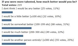 Poll-talent