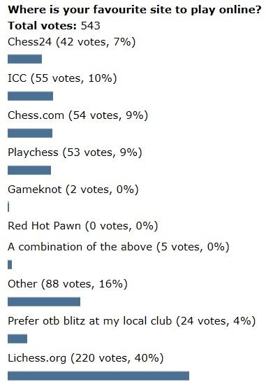 Poll-onlinesite