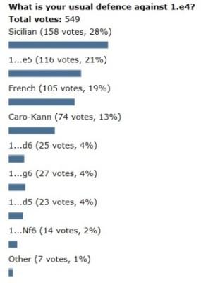 Poll-1.e4