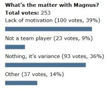 Poll-Magnus