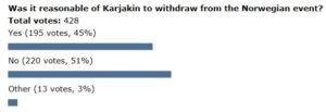 Poll-Karjakin