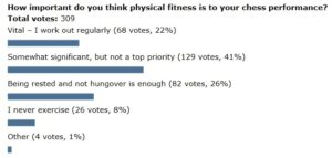 Poll-fitness