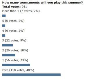 Poll-summer