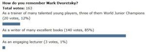 poll-dvoretsky